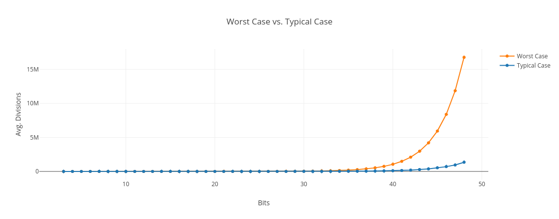 worst case vs. typical case