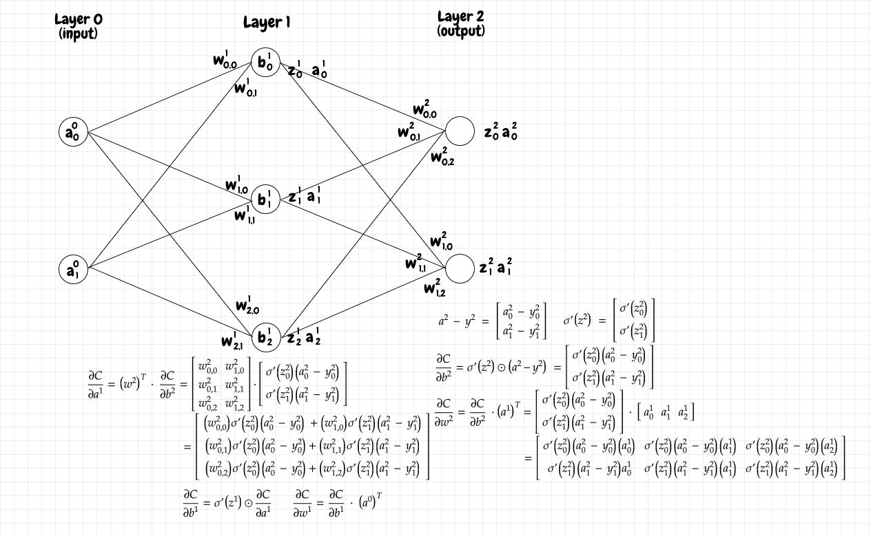 2x3x2 network partial derivatives