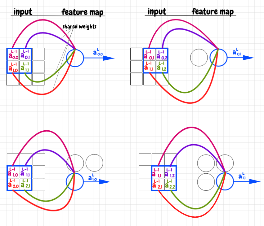 feature neurons for _3×3_ input with _2×2_ overlay