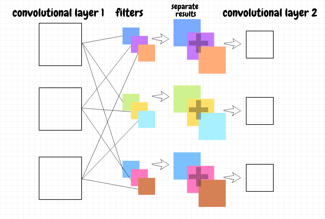 chaining convolutional layers