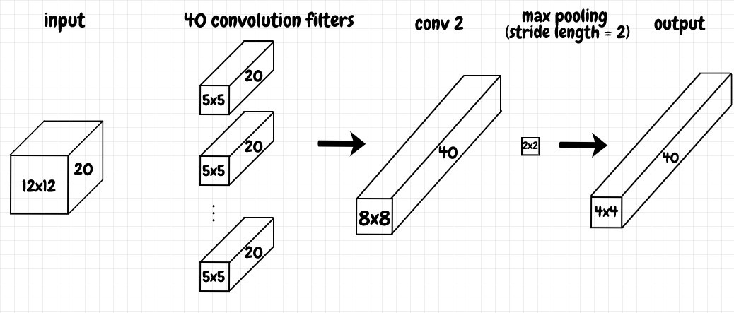 second convolutional layer