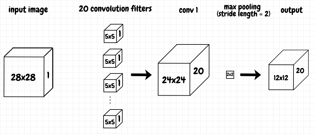convolutional layer with max pooling