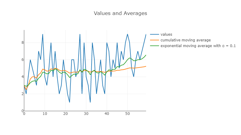 values and means comparison with exponential mean initialized