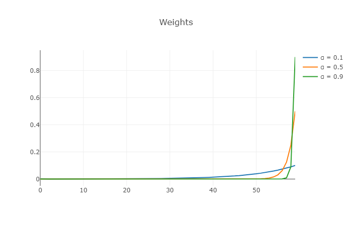 alpha weights comparison