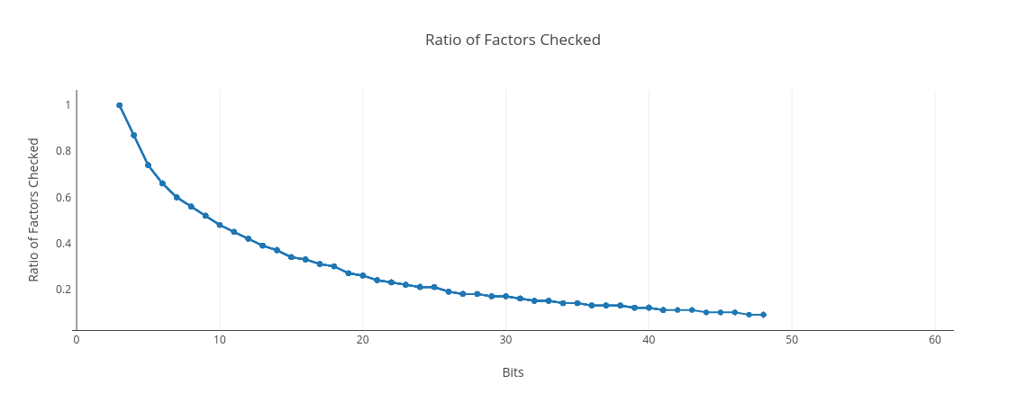 % factors checked